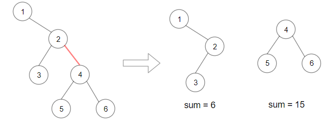 maximum product- f splitted binary tree example 2